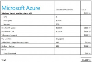 pricing comparison azure
