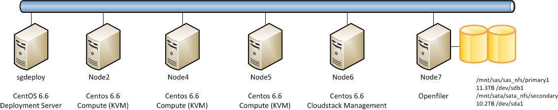 CloudStack Physical Diagram